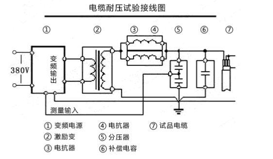 串联谐振耐压装置常见故障及解决方法