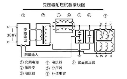 变压器试验操作方法